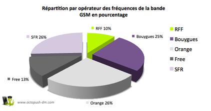 Répartition des fréquences du réseau GSM Français